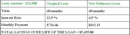 Average Finance Rate For Car Loan